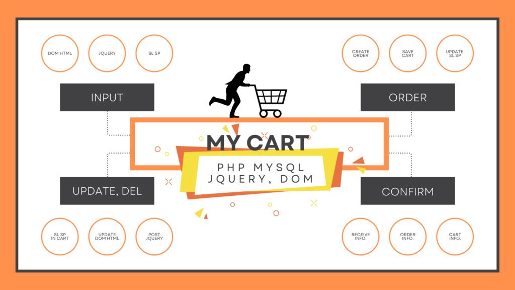 Lập trình giỏ hàng bằng PHP mySQL kết hợp jQuery & DOM